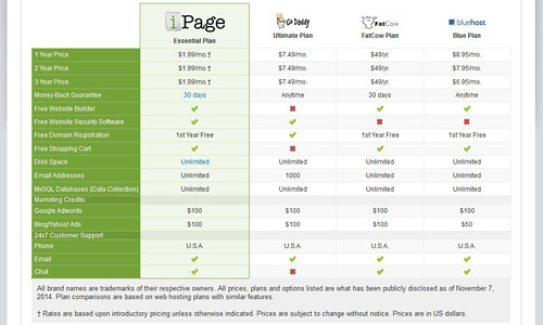 ipage review june 2015