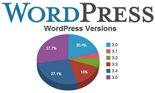 wordpress versions